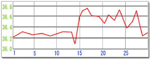 タイプ2:高温期が途中で下がるタイプ