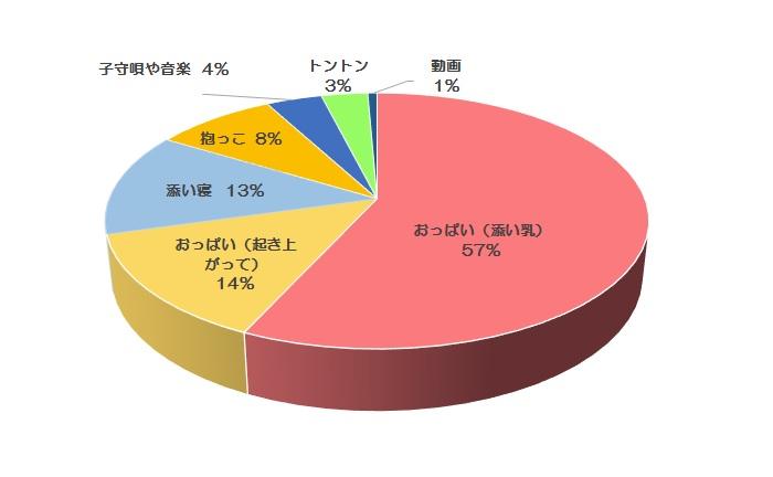 添い乳グラフ