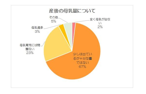 母乳不足_グラフ